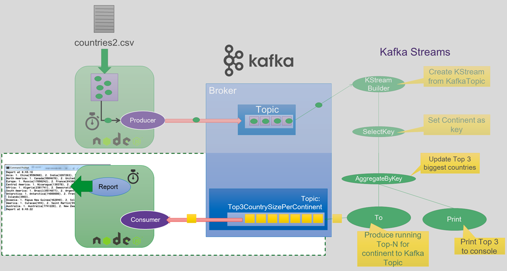 Kafka Streams and NodeJS – Consuming and periodically reporting in Node.JS on the results from a Kafka Streams streaming analytics application