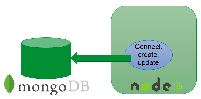 Node.js application writing to MongoDB – Kafka Streams findings read from Kafka Topic written to MongoDB from Node