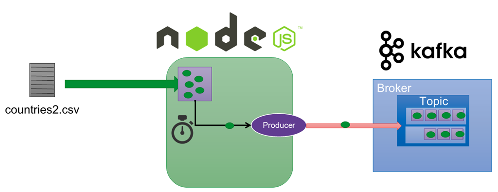 NodeJS – Publish messages to Apache Kafka Topic with random delays to generate sample events based on records in CSV file