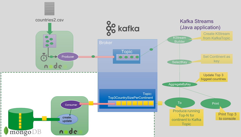 Node js application writing to MongoDB - Kafka Streams