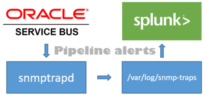 Oracle Service Bus: Pipeline alerts in Splunk using SNMP traps