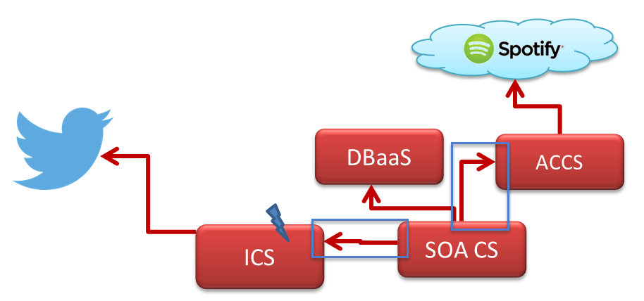 Oracle Public Cloud – Invoking ICS endpoints from SOA CS – configure SSL certificate and basic authentication