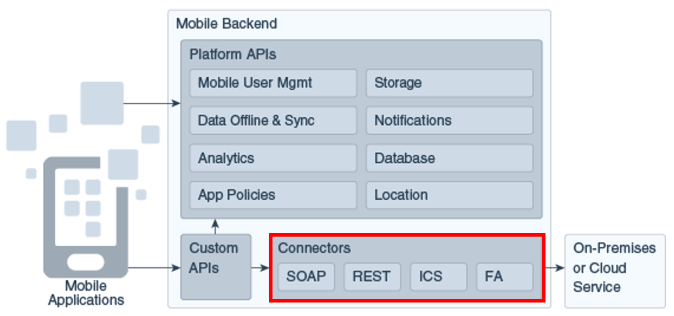 Oracle Mobile Cloud Service (MCS): An introduction to API security