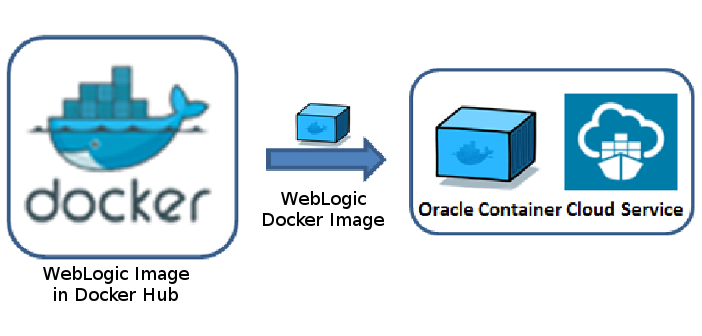 Docker, WebLogic Image on Oracle Container Cloud Service