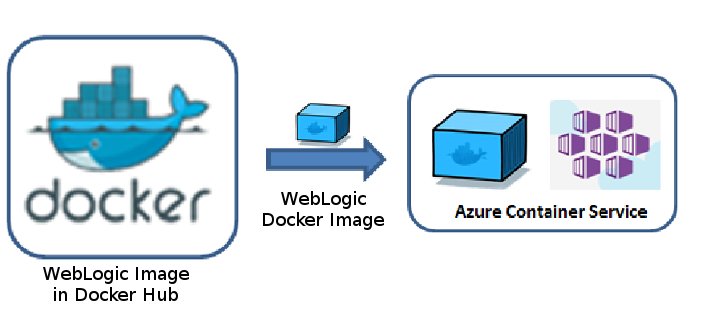 Docker, WebLogic Image on Microsoft Azure Container Service