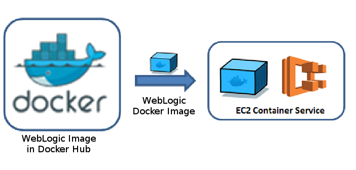 Docker, WebLogic Image on Amazon EC2 Container Service