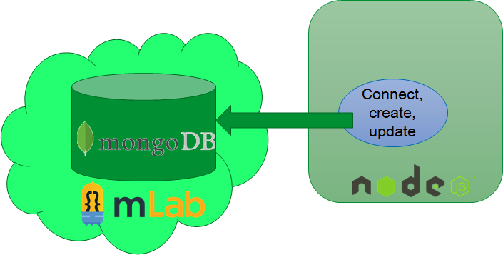 Quickest way to get going with Node.js and MongoDB – using the mongodb Node driver and a free MongoDB instance in the cloud with mLab