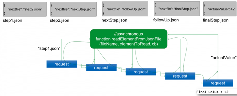 Sequential Asynchronous calls in Node.JS – using callbacks, async and ES6 Promises