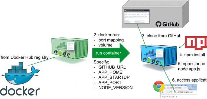 Running Node js applications from GitHub in generic Docker