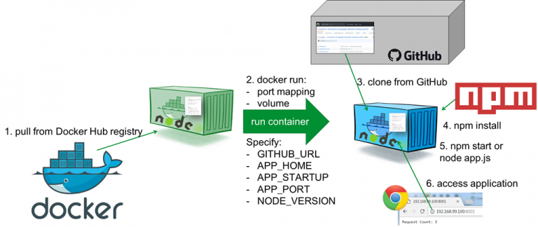 Running Node.js applications from GitHub in generic Docker Container