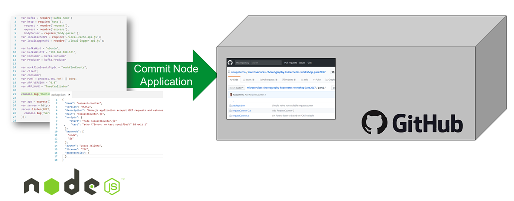 Running Node js applications from GitHub in generic Docker Container