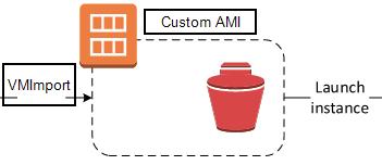 Creating a Custom Amazon EBS-Backed Linux AMI