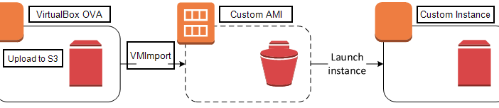 Creating a Custom Amazon EBS-Backed Linux AMI