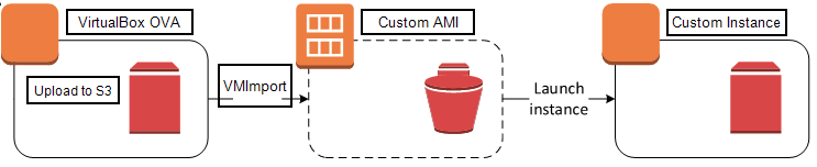 AWS – Build your own Oracle Linux 7 AMI in the Cloud