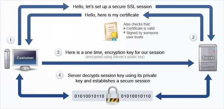 Two way ssl - AMIS Oracle and Java Blog