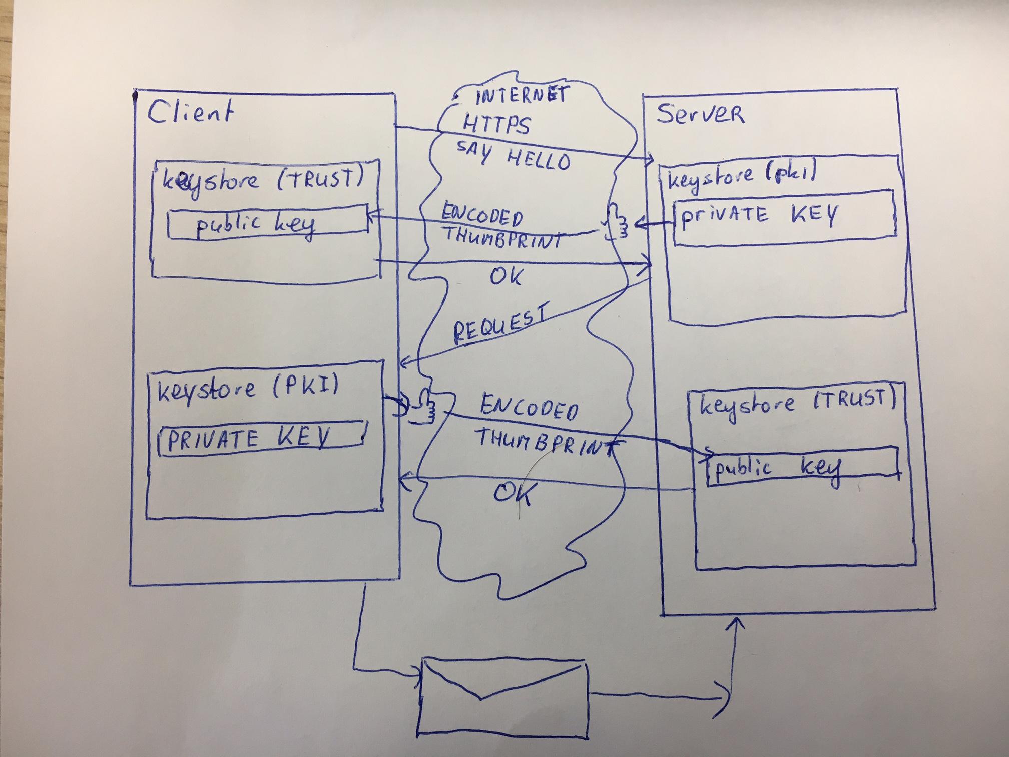 Two Way Ssl Amis Oracle And Java Blog