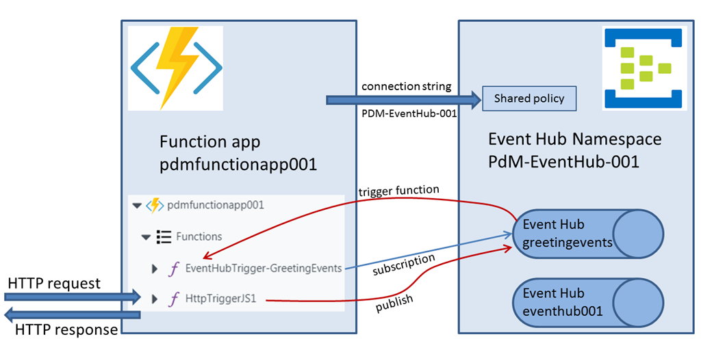 Serverless computing with Azure Functions - interaction with
