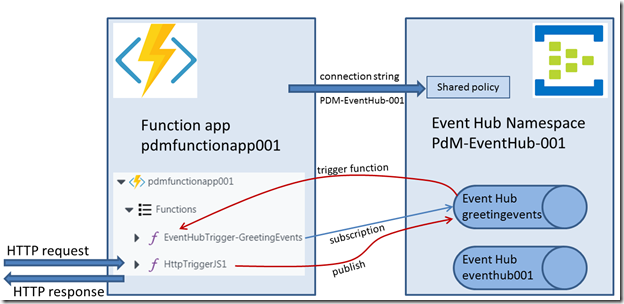 Serverless computing with Azure Functions – interaction with Event Hub