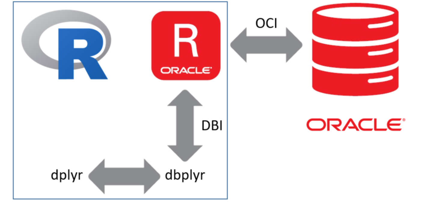 R and the Oracle database: Using dplyr / dbplyr with ROracle on