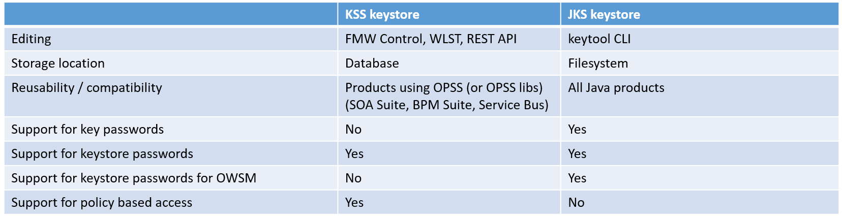 Oracle SOA Suite and WebLogic: Overview of key and keystore