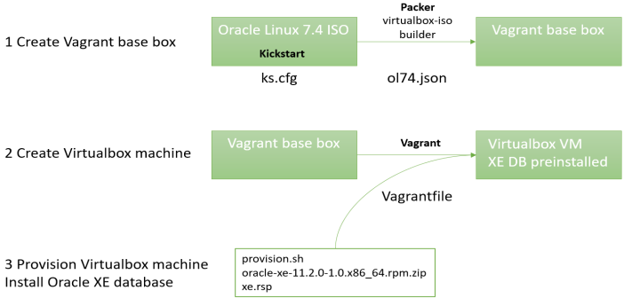 Quickly create a Virtualbox development VM with XE DB using Kickstart, Packer, Vagrant