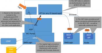 WebLogic - AMIS Oracle and Java Blog