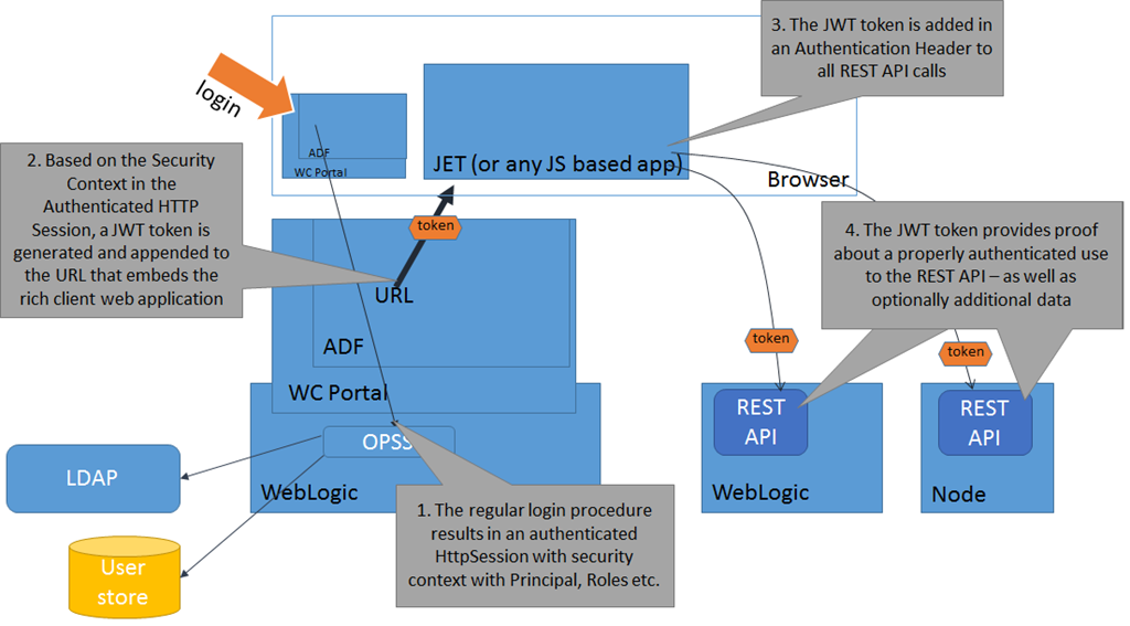 Implementing Authentication for REST API calls from JET