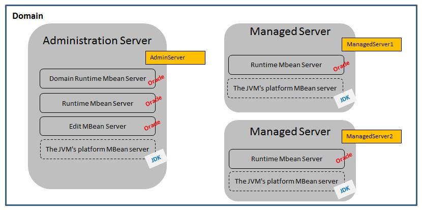 Oracle Service Bus : disable / enable a proxy service via