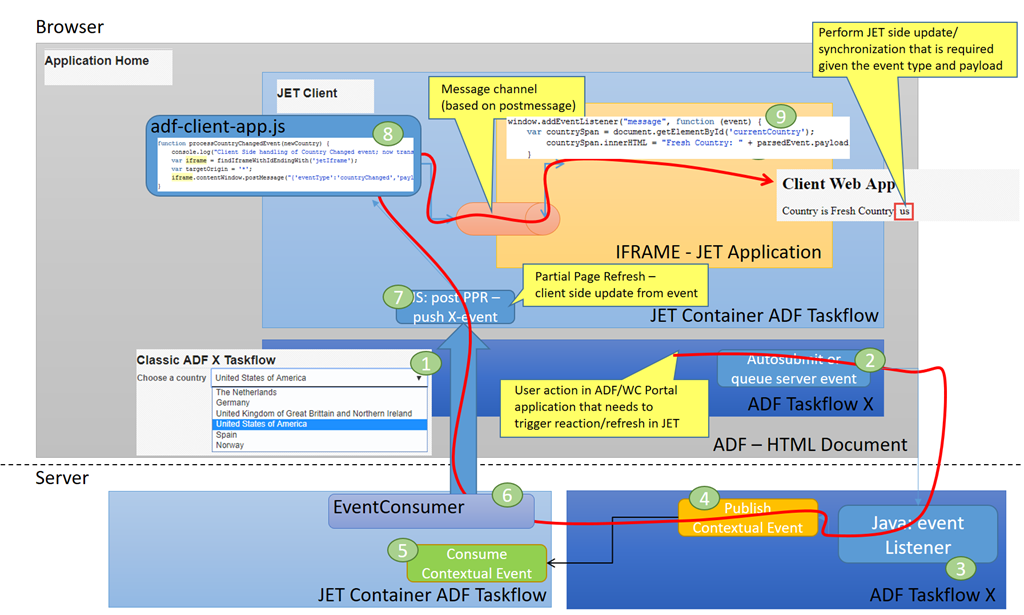 Communicate events in ADF based UI areas to embedded Rich