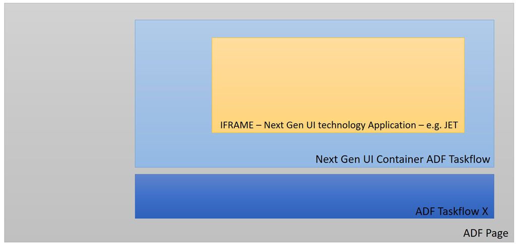 Publish Events from any Web Application in IFRAME to ADF