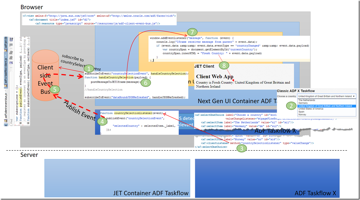 Pure Client Side Event Exchange between ADF Taskflows and Rich