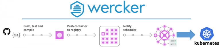 Set up continuous application build and delivery from Git to Kubernetes with Oracle Wercker