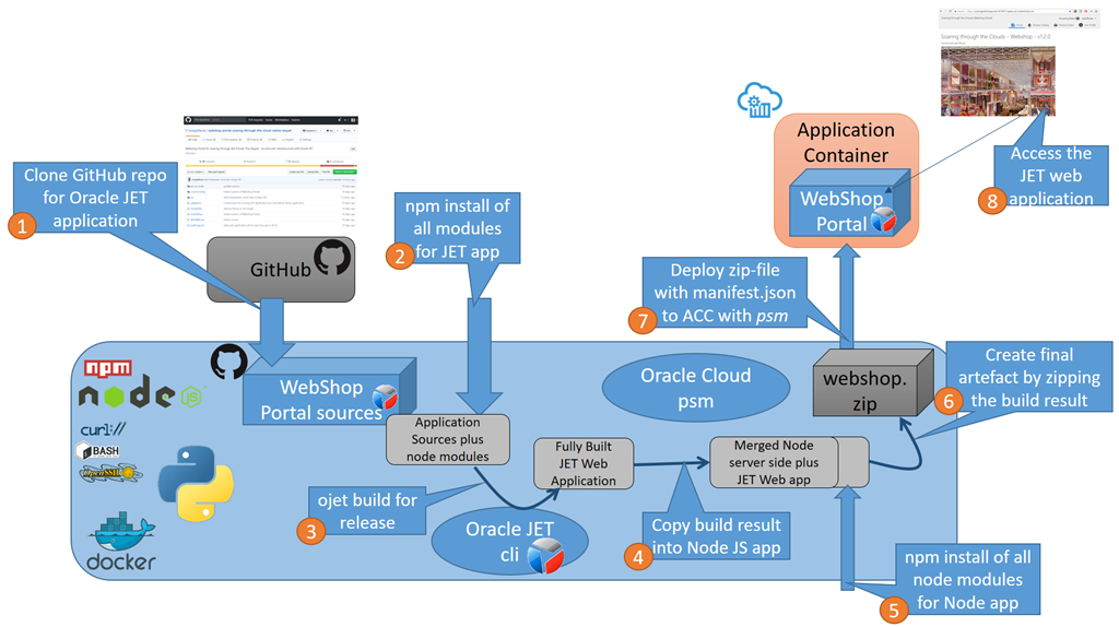 Oracle JET Web Applications - Automating Build, Package and