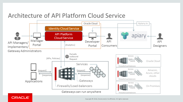 Oracle Api Platform Cloud Service Design First Approach