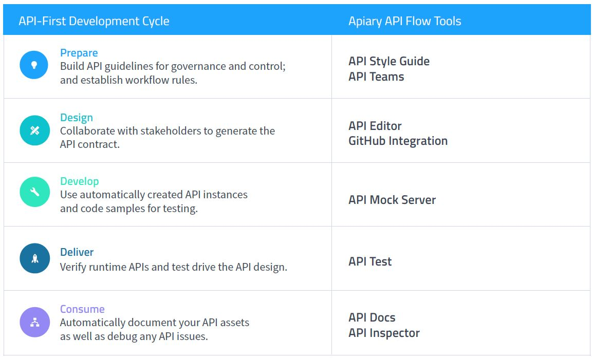 Oracle API Platform Cloud Service: Design-First approach and