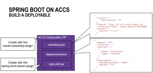 Application Container Cloud Service (ACCS): Using the Application