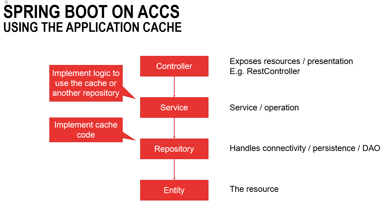 Application Container Cloud Service (ACCS): Using the