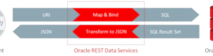 ORDS: Installation and Configuration - AMIS Oracle and Java Blog