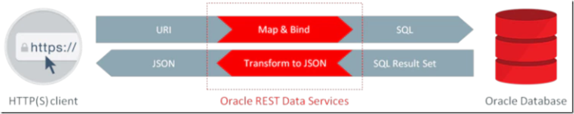 ORDS Request Response Flow