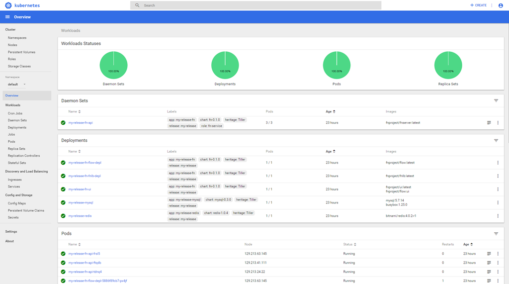 Get going with Project Fn on a remote Kubernetes Cluster