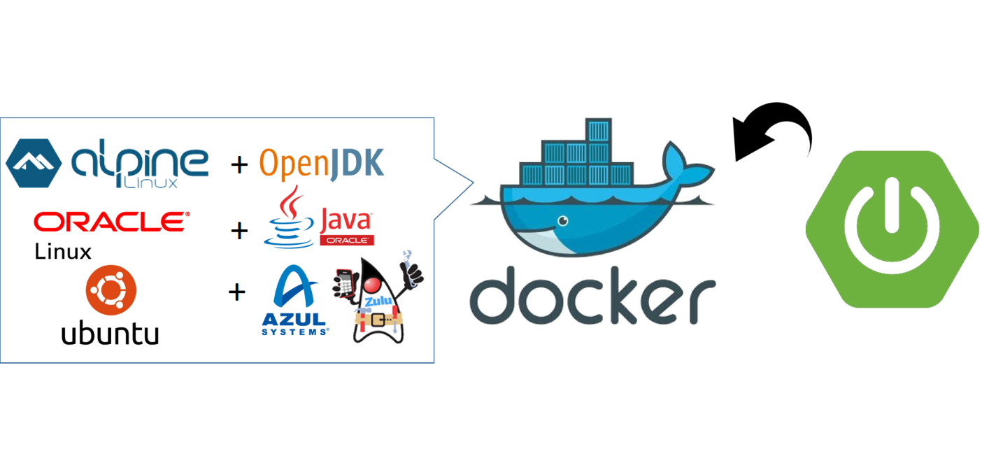 Running Spring Boot in a Docker container on OpenJDK, Oracle