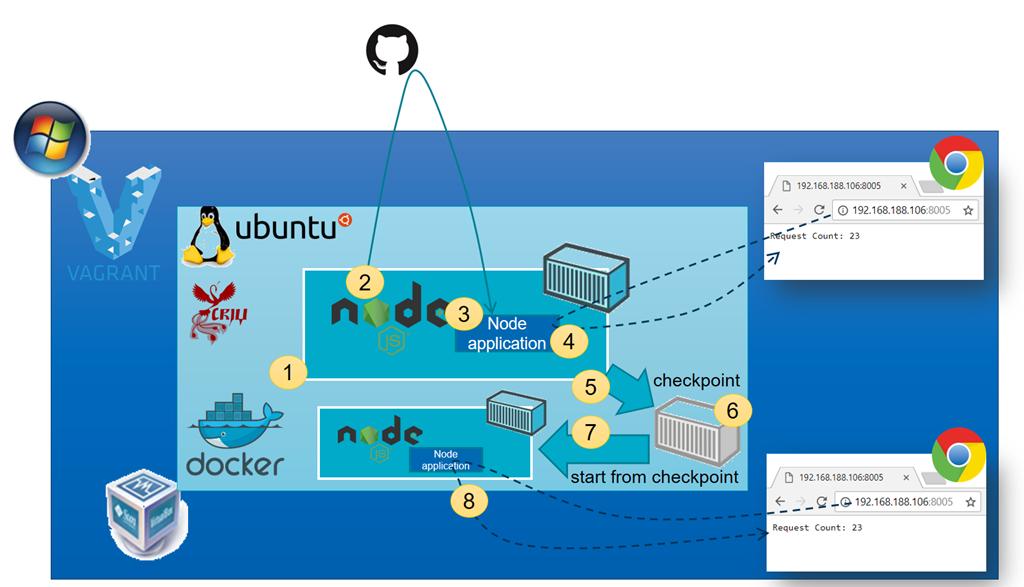 Install Gcc In Docker