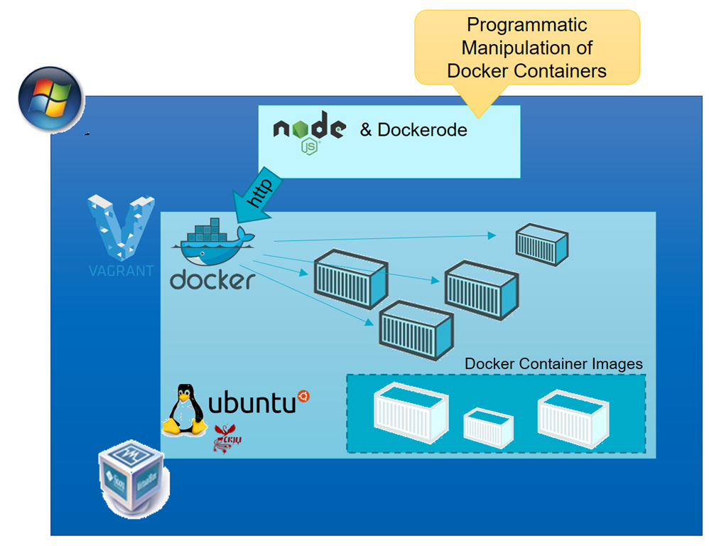 Remote and Programmatic Manipulation of Docker Containers from a