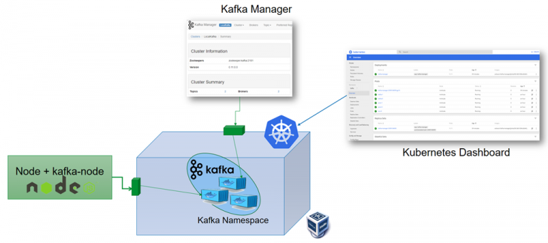 15 Minutes to get a Kafka Cluster running on Kubernetes – and start producing and consuming from a Node application