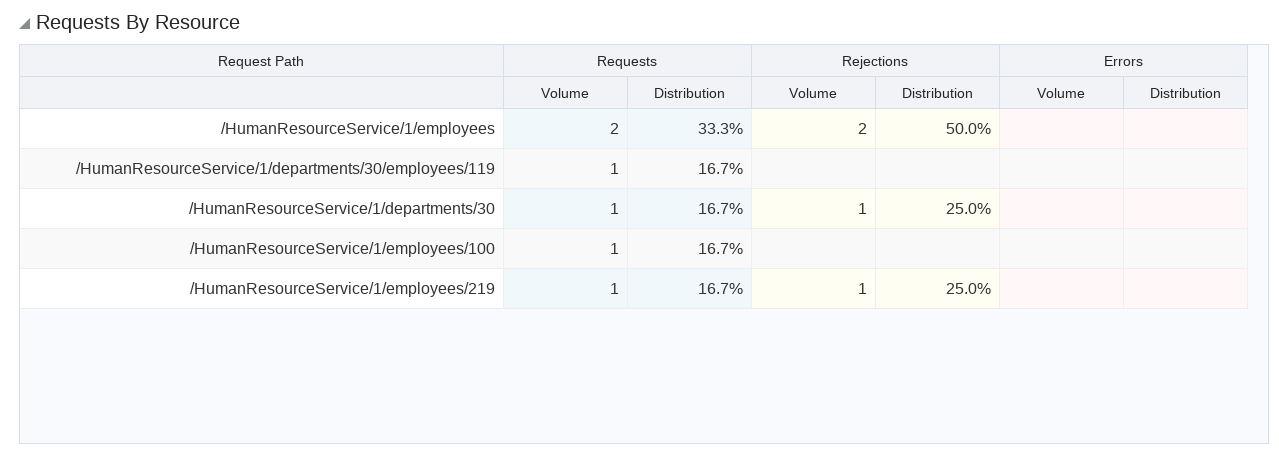Oracle API Platform Cloud Service: using the Management Portal and