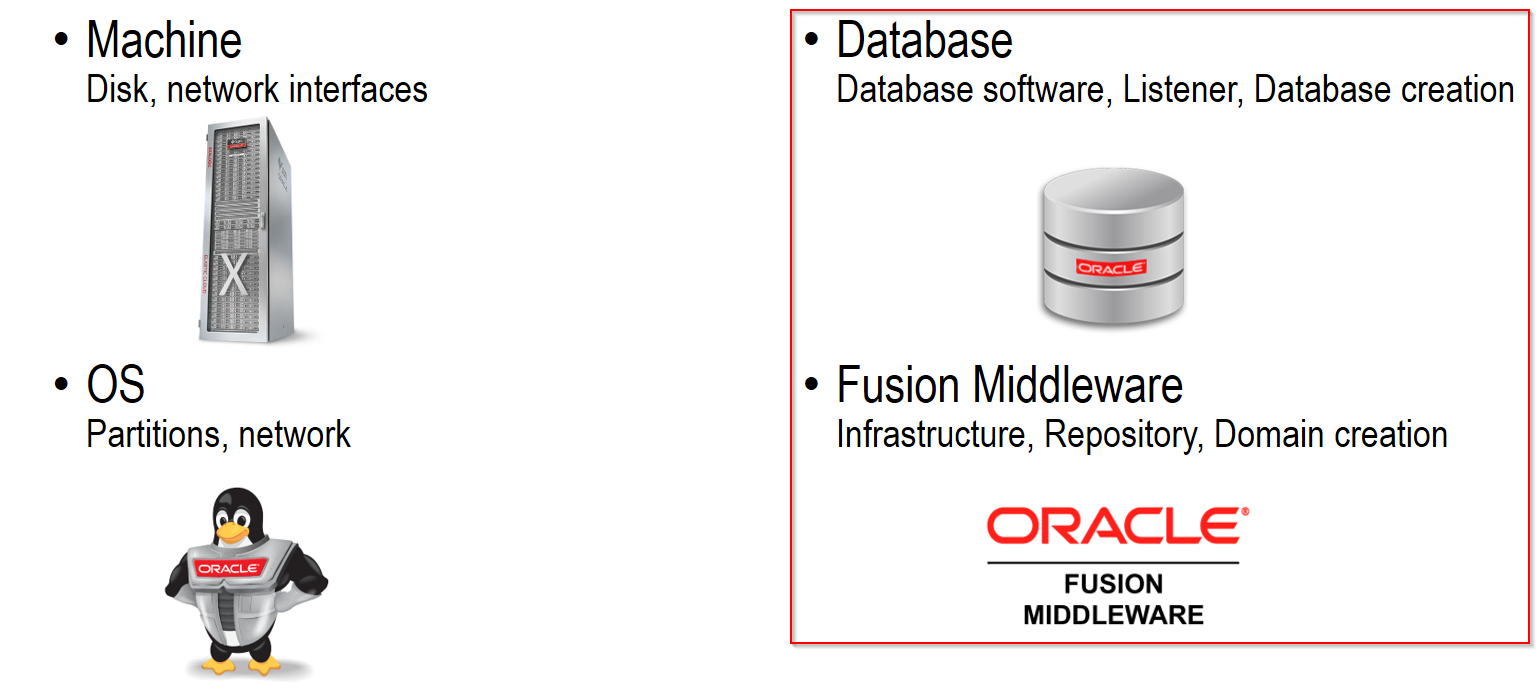 SOA Suite 12c in Docker containers  Only a couple of