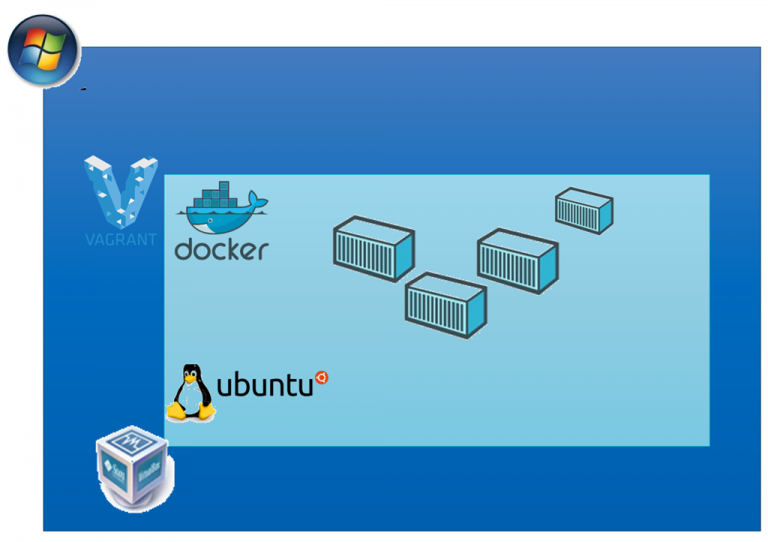 Rapidly spinning up a VM with Ubuntu and Docker–on my Windows machine using Vagrant and VirtualBox
