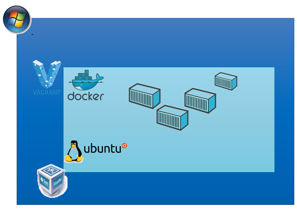 Rapidly spinning up a VM with Ubuntu and Docker–on my Windows