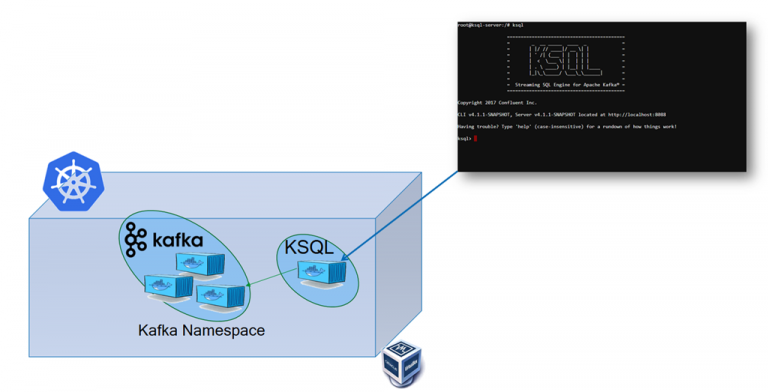 Get going with KSQL on Kubernetes