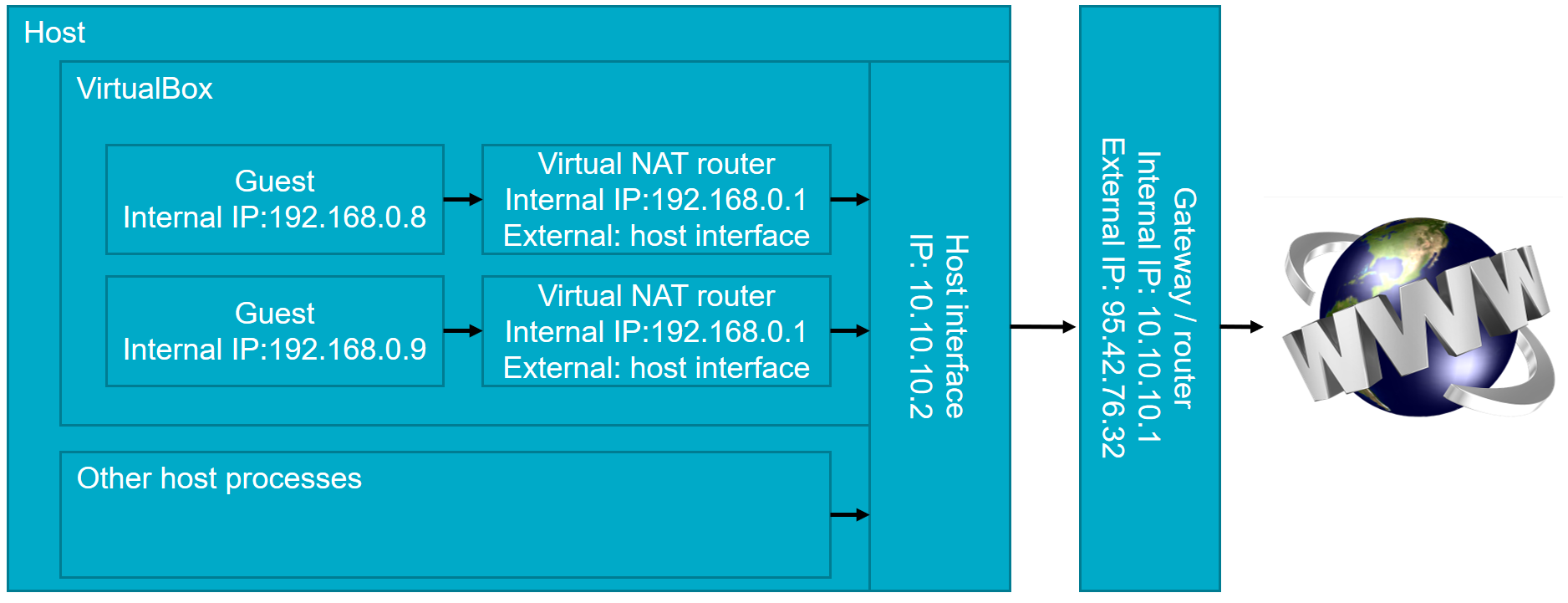 VirtualBox networking explained - AMIS Oracle and Java Blog